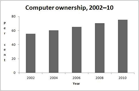 نمودار در آیلتس آکادمیک نوشتن تسک 1
